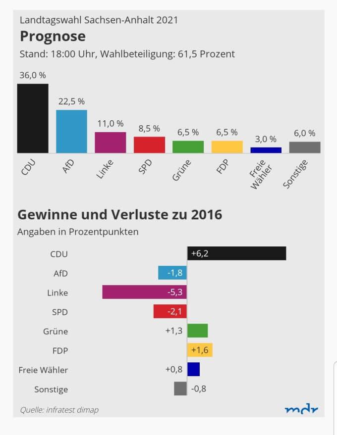 wahl-sachsen-anhalt-landtagswahl-2021-ergebnis-afd-cdu